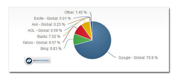 Google Market Share 2015