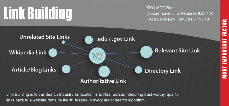 2015 Link Building Tips by CCP Web Design Charlotte